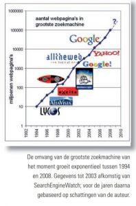 grafiek groei zoekmachines 1994-2008