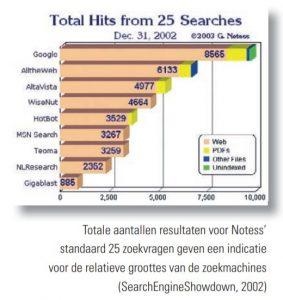 indicatie relatieve grootte zoekmachines 2002