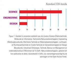 grafische weergave aandeel Open Acces-fonds