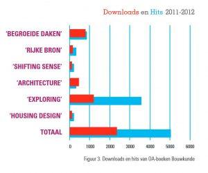 grafische weergave downloads en hits OA-boeken