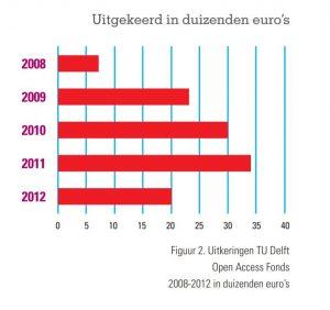 grafische weergave uitkeringen OA Fonds TU Delft