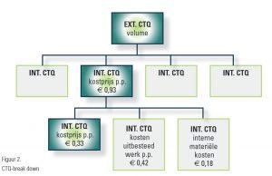 schematisch: CTQ-break down