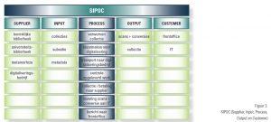 schematisch: SIPOC