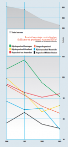 grafiek aantal eerstejaarsstudenten BDI's