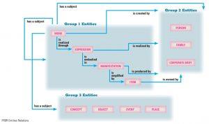 schematisch: FRBR Entities Relations