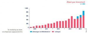 grafiek ontwikkeling ebooks in het Nederlands taalgebied