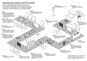visualisatie Hoe komt een nummer van IP tot stand
