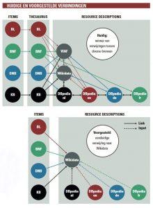 linked data: huidige en voorgestelde verbindingen (schematisch)