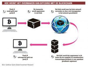 schematisch: bitcoins ovemaken met blockchain