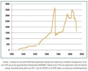 grafiek verloop NVB-leden in 100 jaar