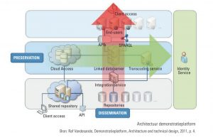architectuur demonstratieplatform VIAA