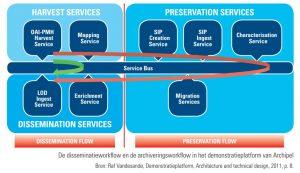 disseminatieworkflow en archiveringsworkflow in demonstratieplatform