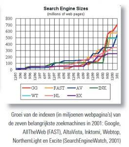 grafiek: groei indexen zoekmachines 2001