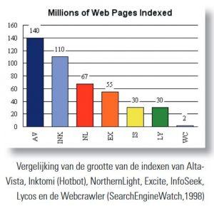 grafiek vergelijking zoekmachines 1998