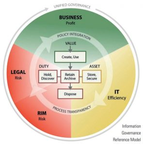Information Governance Reference Model