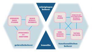 schematische weergave wijzigingen functioneel beheer TNO
